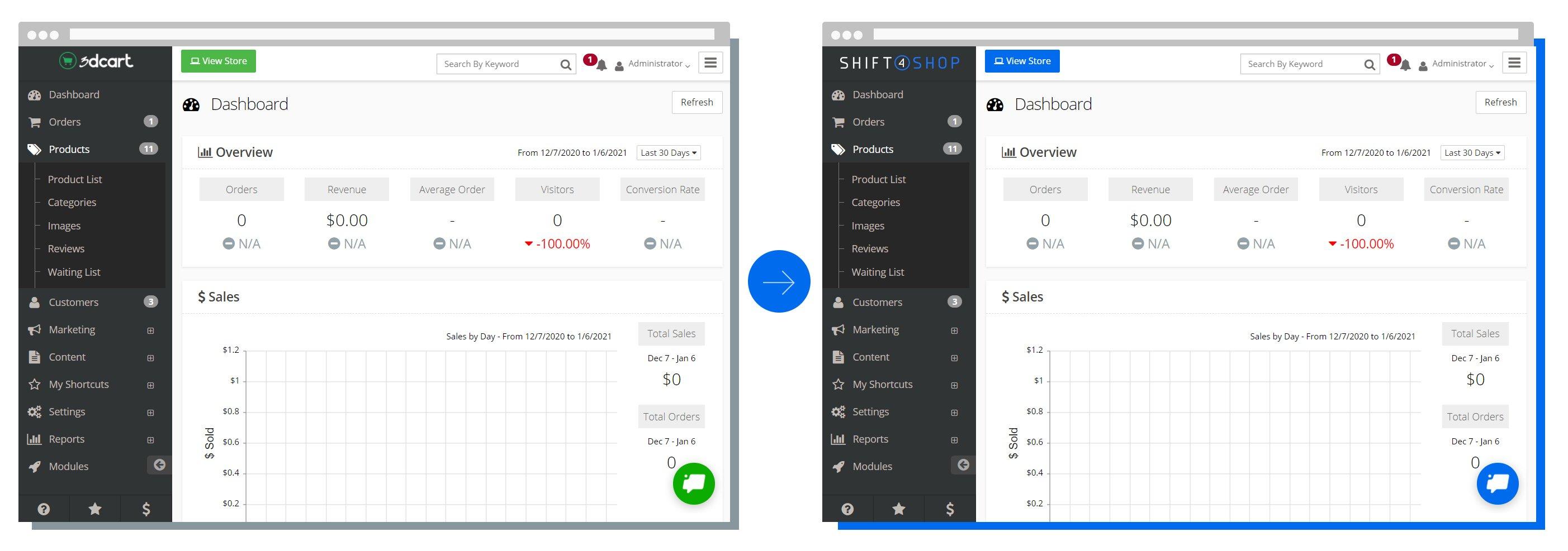 3dcart-to-shift4-admin