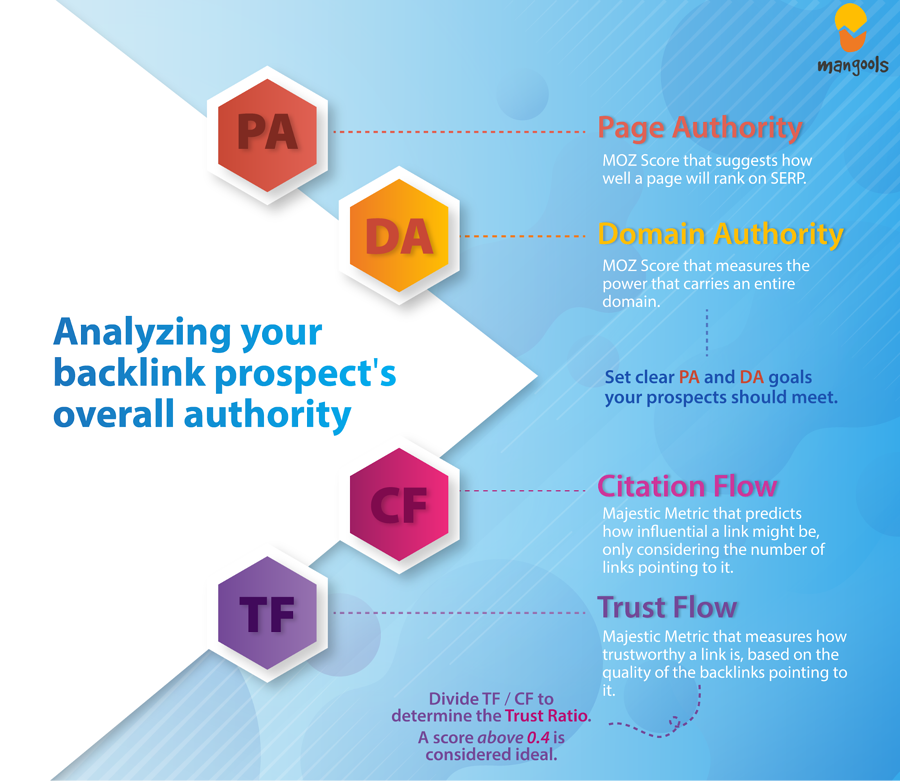 Analyzing a Backlink Prospect's Authority