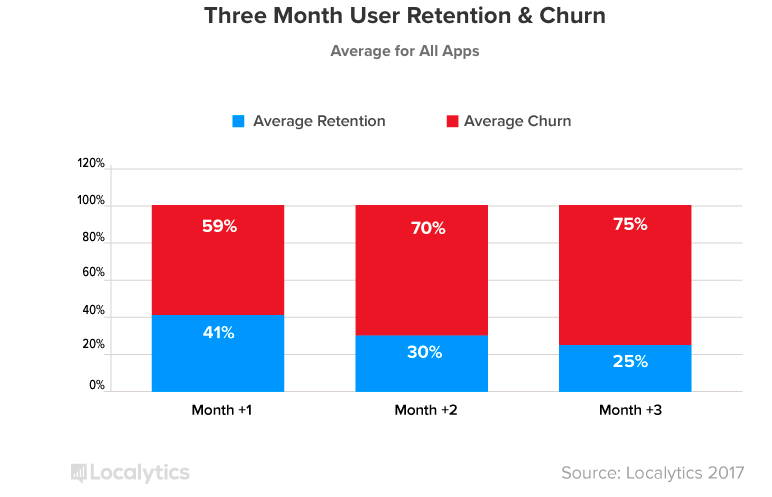 App Churn and Retention