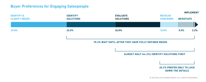 Buyer Preferences for Engaging Salespeople
