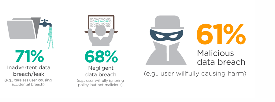 Causes of Data Breaches by Employees