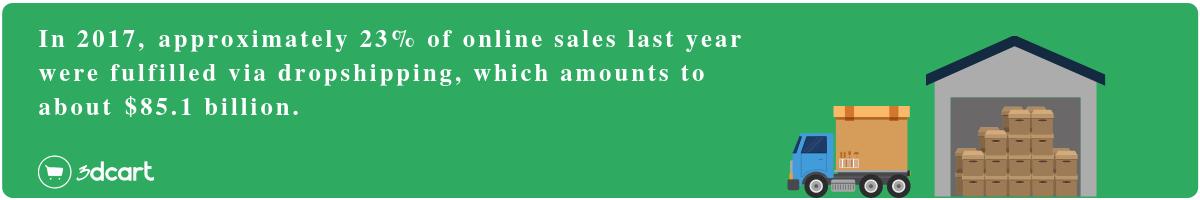 dropshipping statistics ecommerce