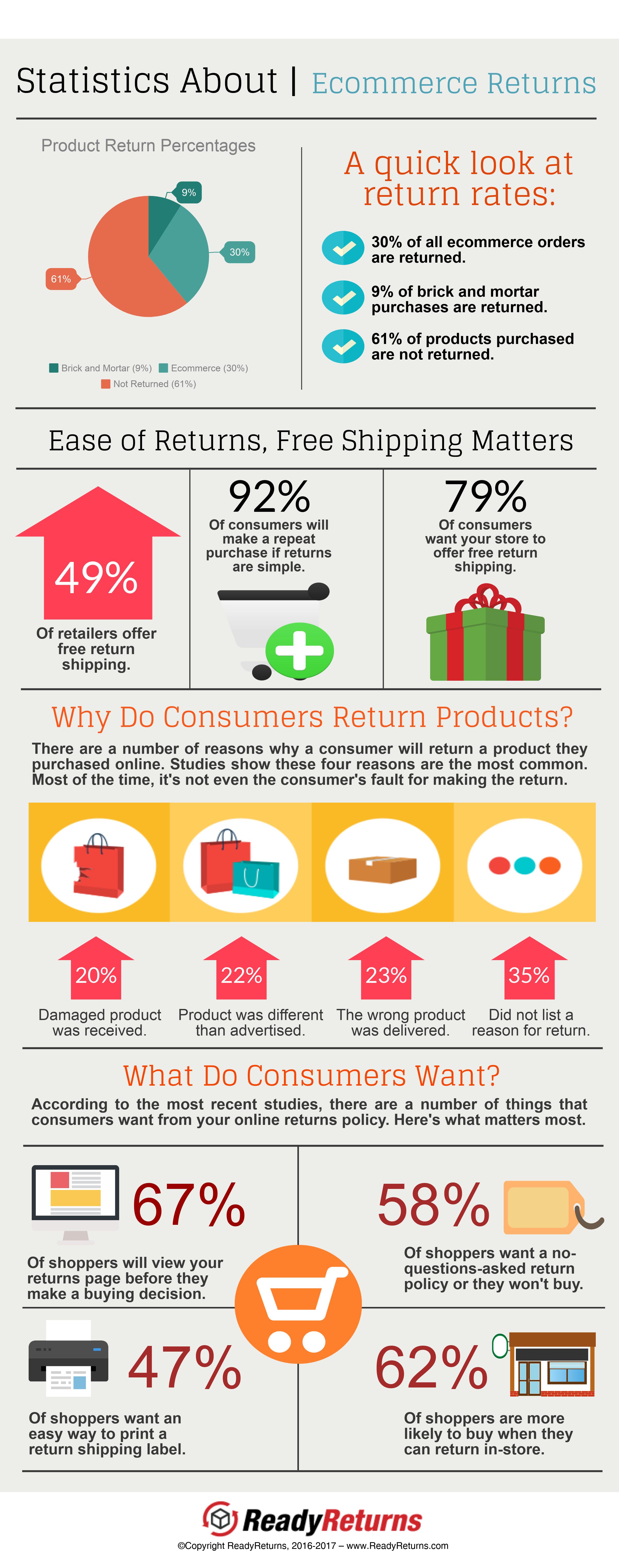 Ecommerce Returns Infographic - ReadyReturns.com.png