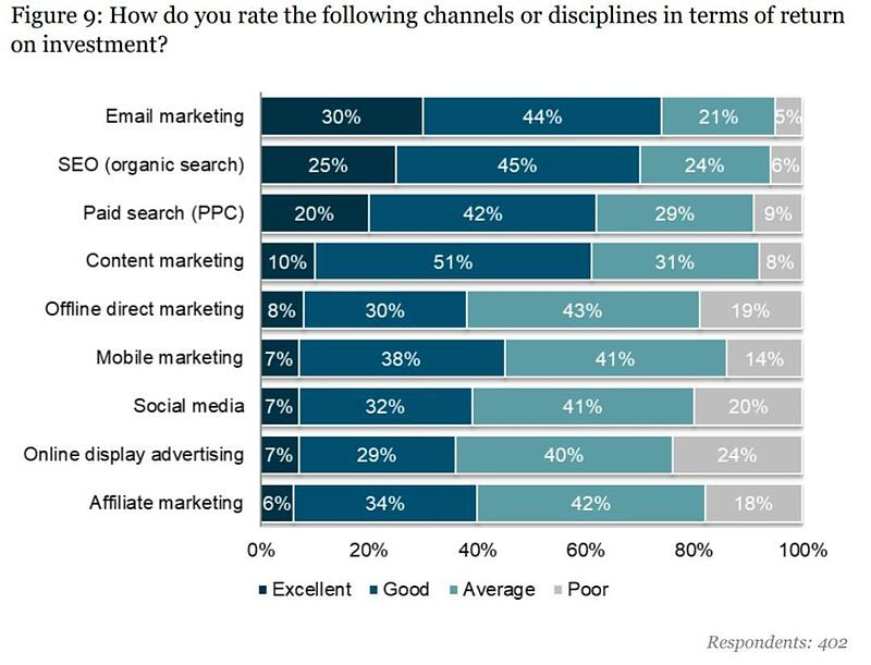 Email Marketing ROI Comparison