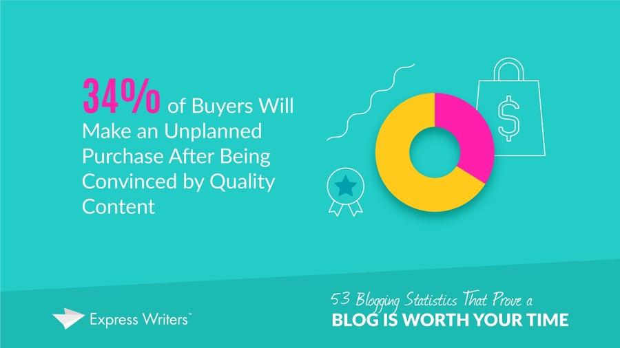 Express Writers blog statistic