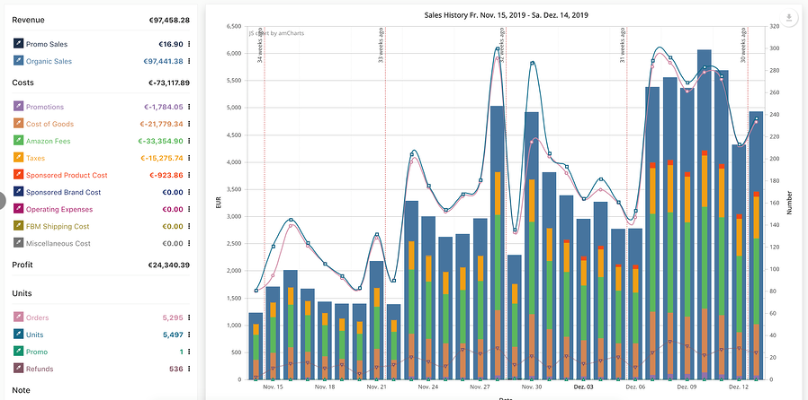 FBA 30-day profits