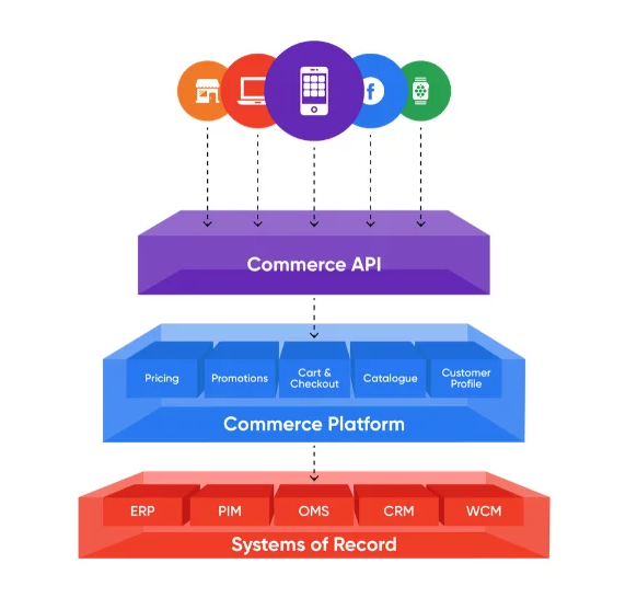 Headless eCommerce structure