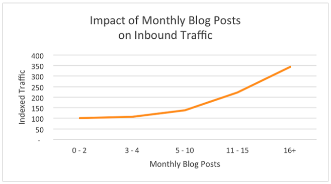 Impact of blog posts on traffic