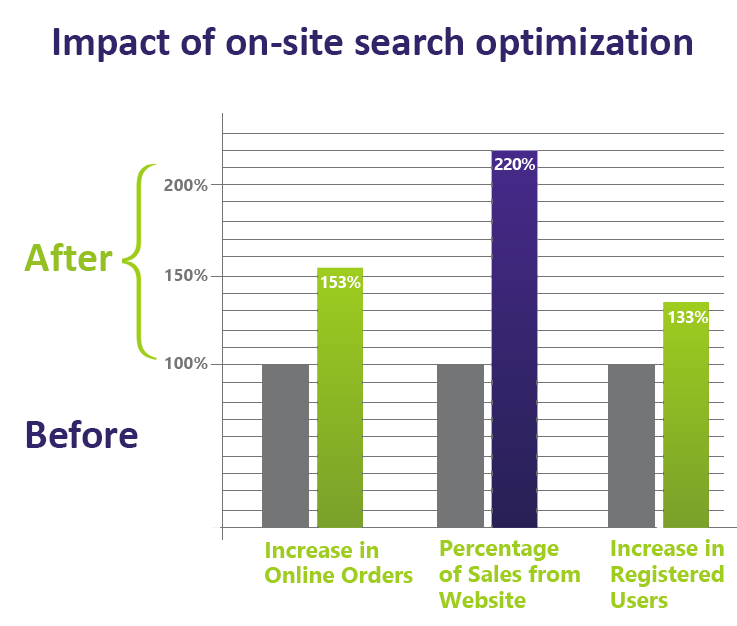 Impact of on site search optimization