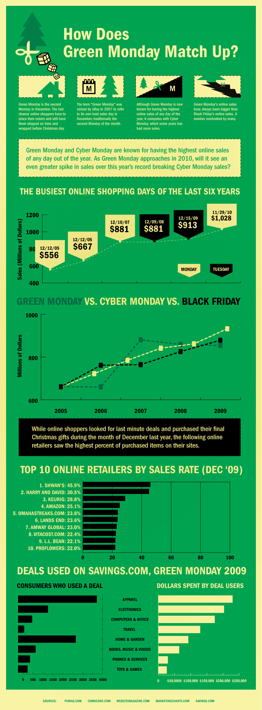 Black Friday Green Monday Infographic
