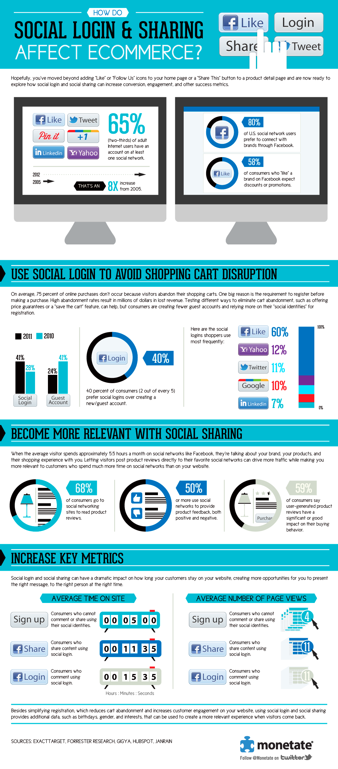 Facebook connect and ecommerce infographic