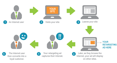 Infographic describing how retargeting works