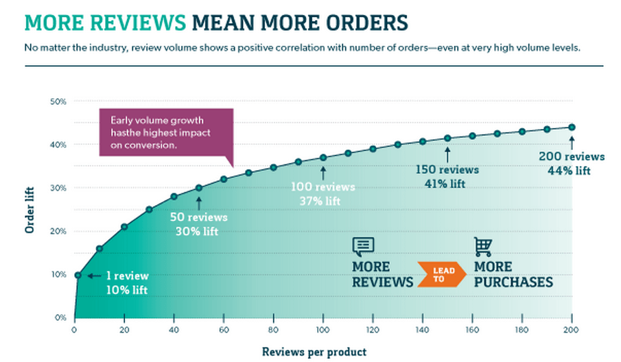 eCommerce reviews increase ROI