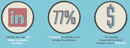 Linkedin users,