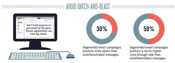 Segmenting Email Statistics