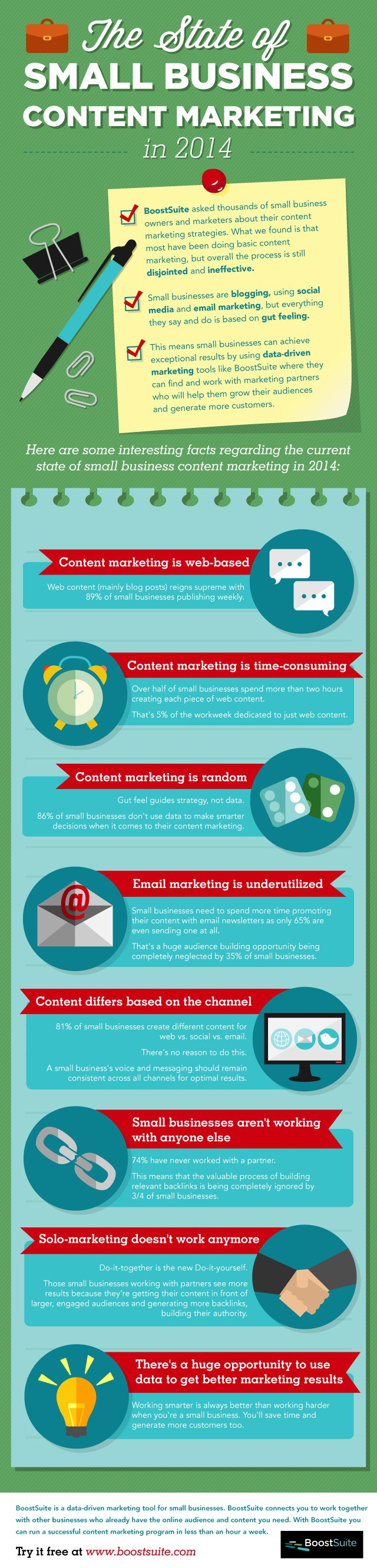 State of Small Business Content Marketing in 2014 by BoostSuite