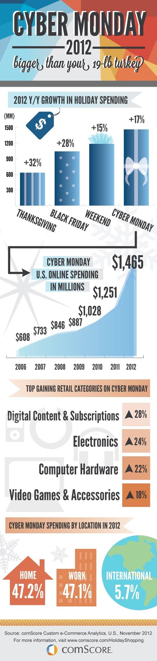 CyberMonday statistics 2012