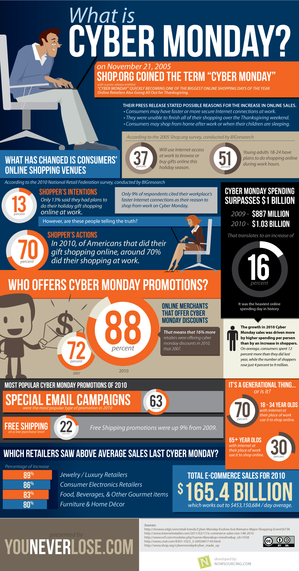 CyberMonday facts, CyberMonday history