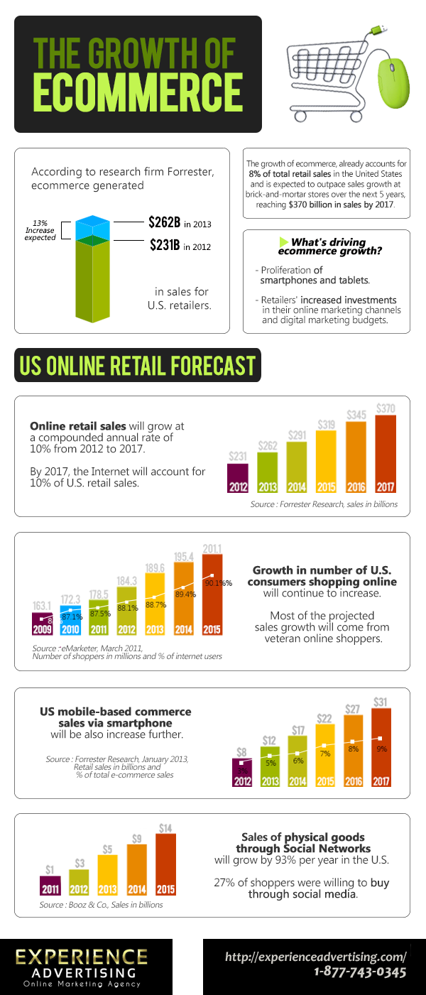 e commerce and how to grow