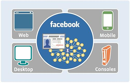 Facebook Connect in ecommerce