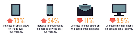 mobile email statistics