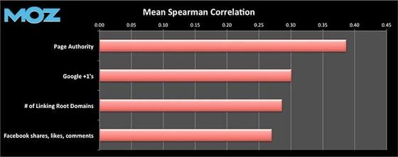 Moz Correlation Study