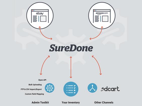 SureDone