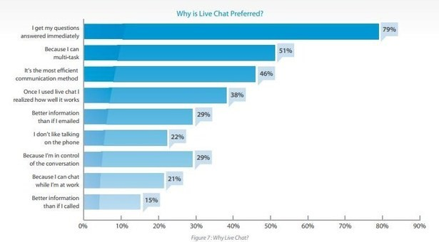 Live Chat Graph