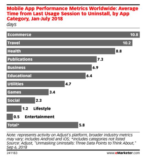 Mobile App Performance Metrics