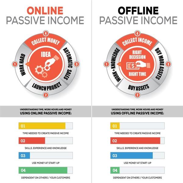 Offline vs Online Passive Income