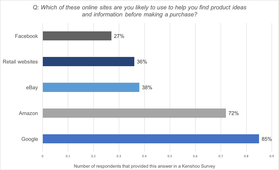 Online Sites Likely to Be Used to Find Product Ideas for a Purchase