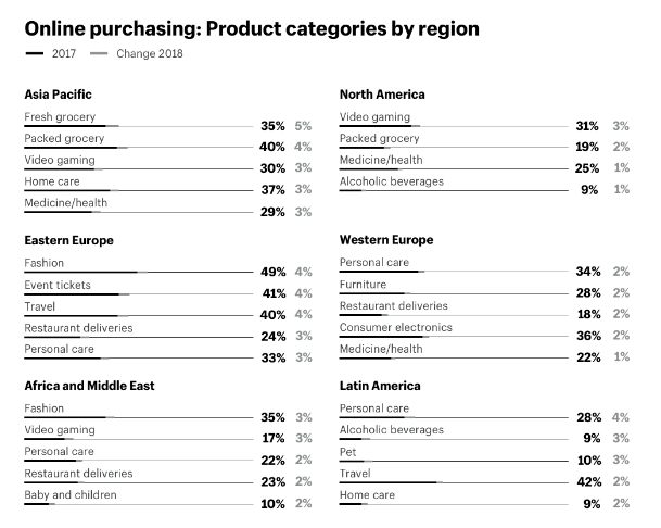 Online purchasing product categories by region