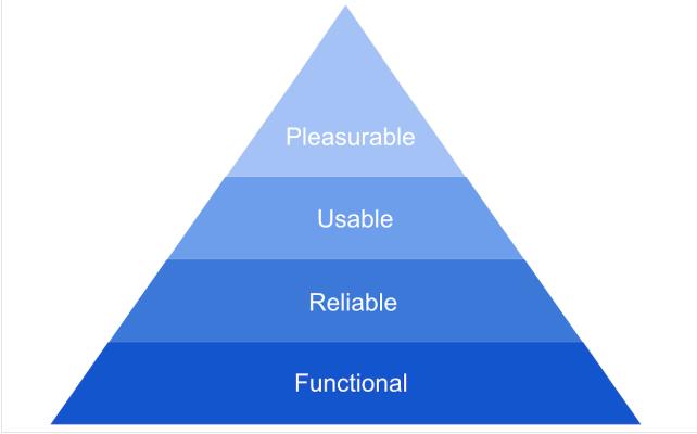 Pyramid of Design