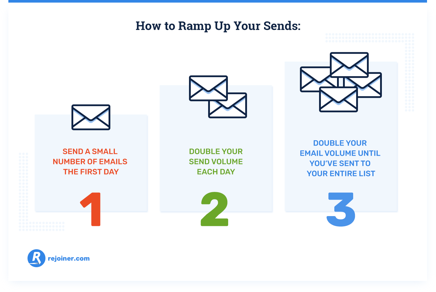 how to ramp up your email sends
