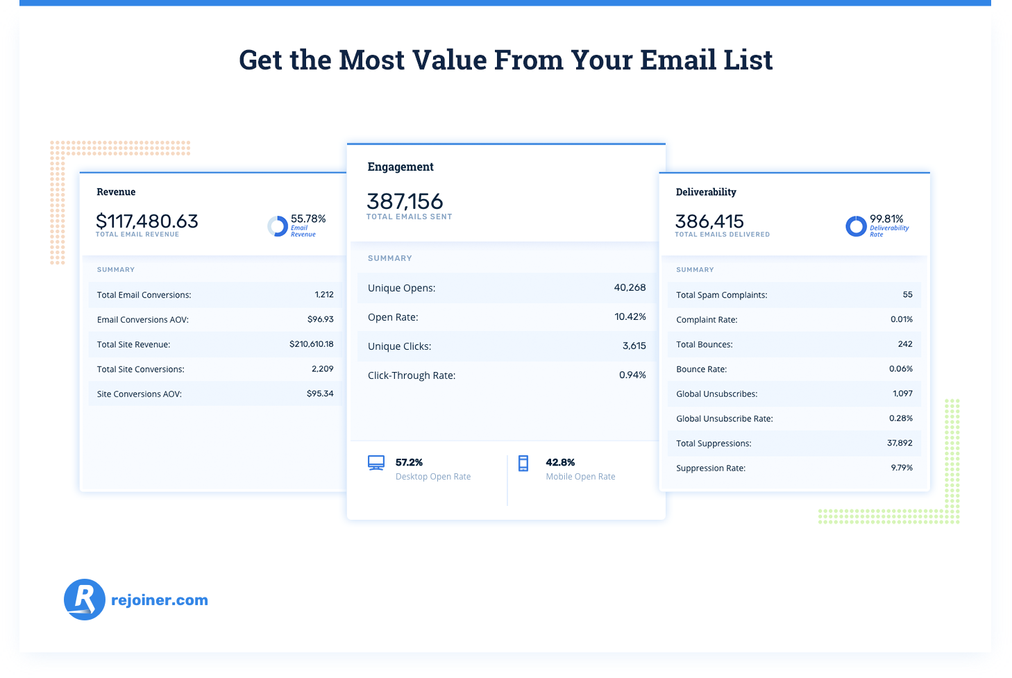 get the most value from your email list