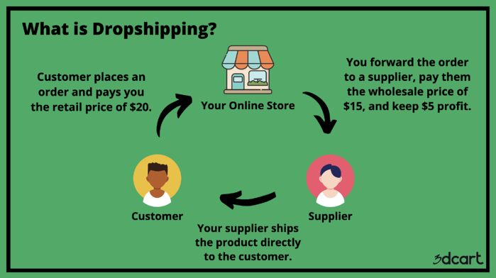 What is Dropshipping? - 3dcart