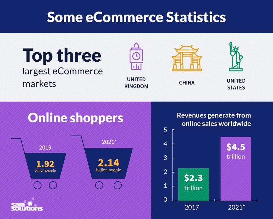 Some eCommerce Statistics
