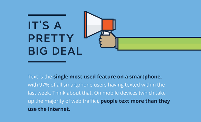 Text is the Most Used Feature on a Smartphone