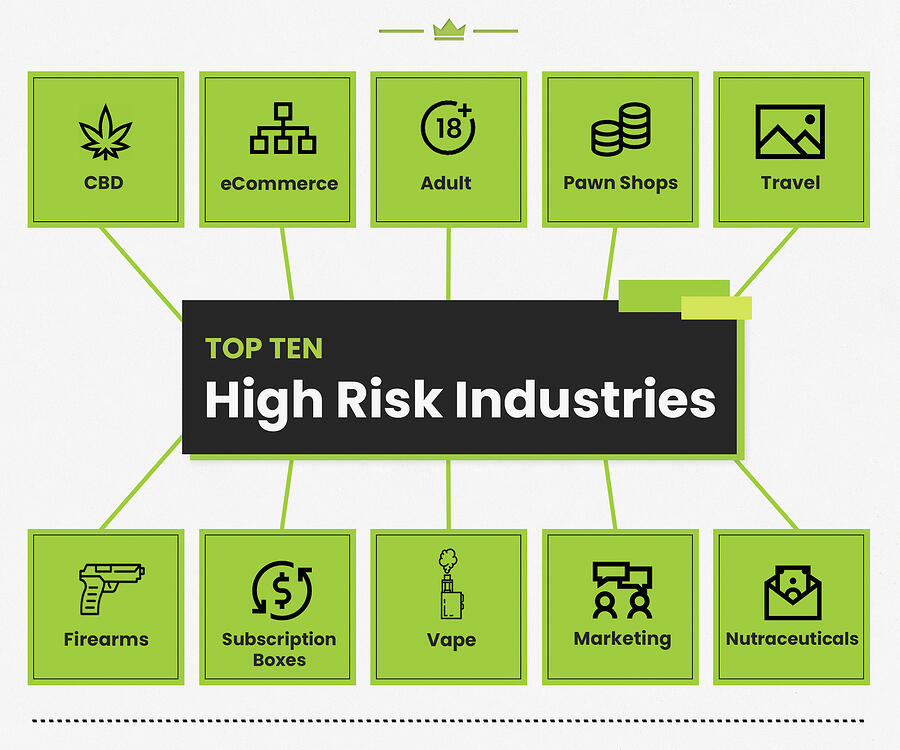 Top Ten High Risk Industries