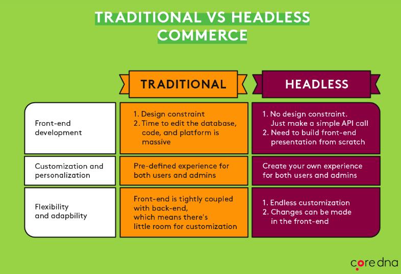 Traditional vs Headless Commerce