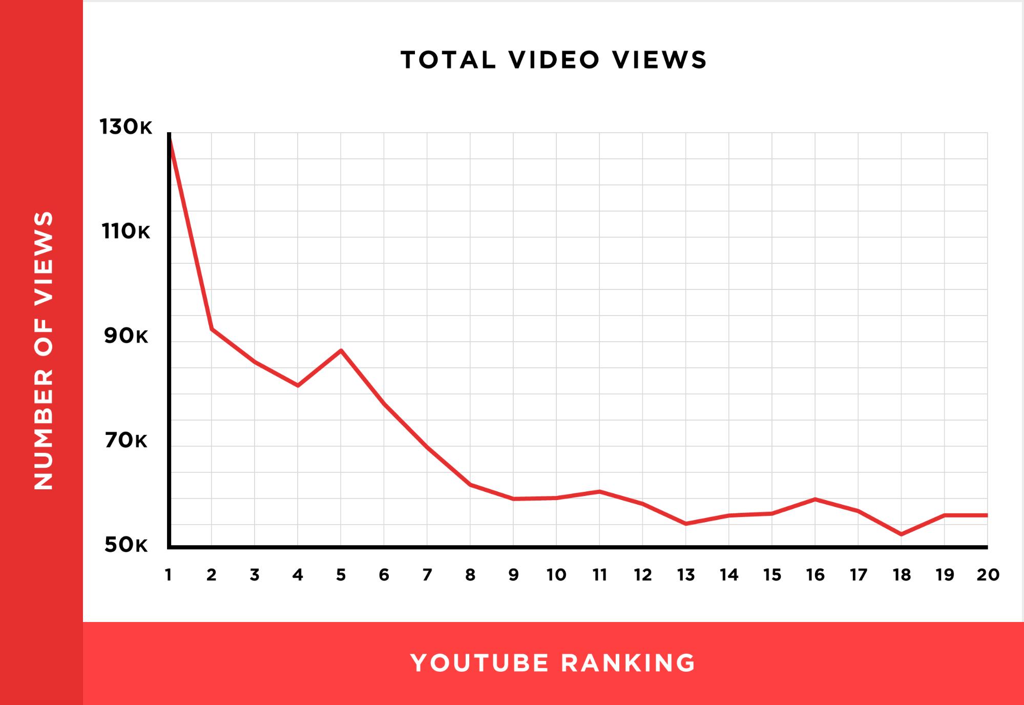 Video views YouTube ranking
