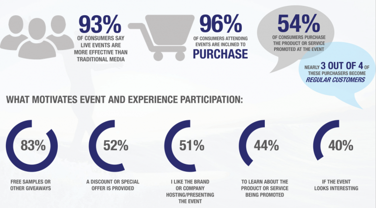 Why customers participate in events