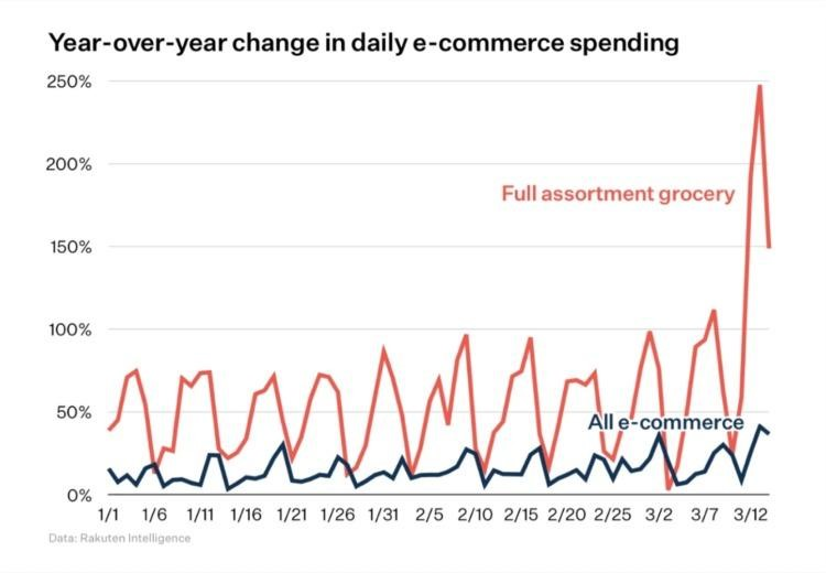 Year-over-year change in daily eCommerce spending