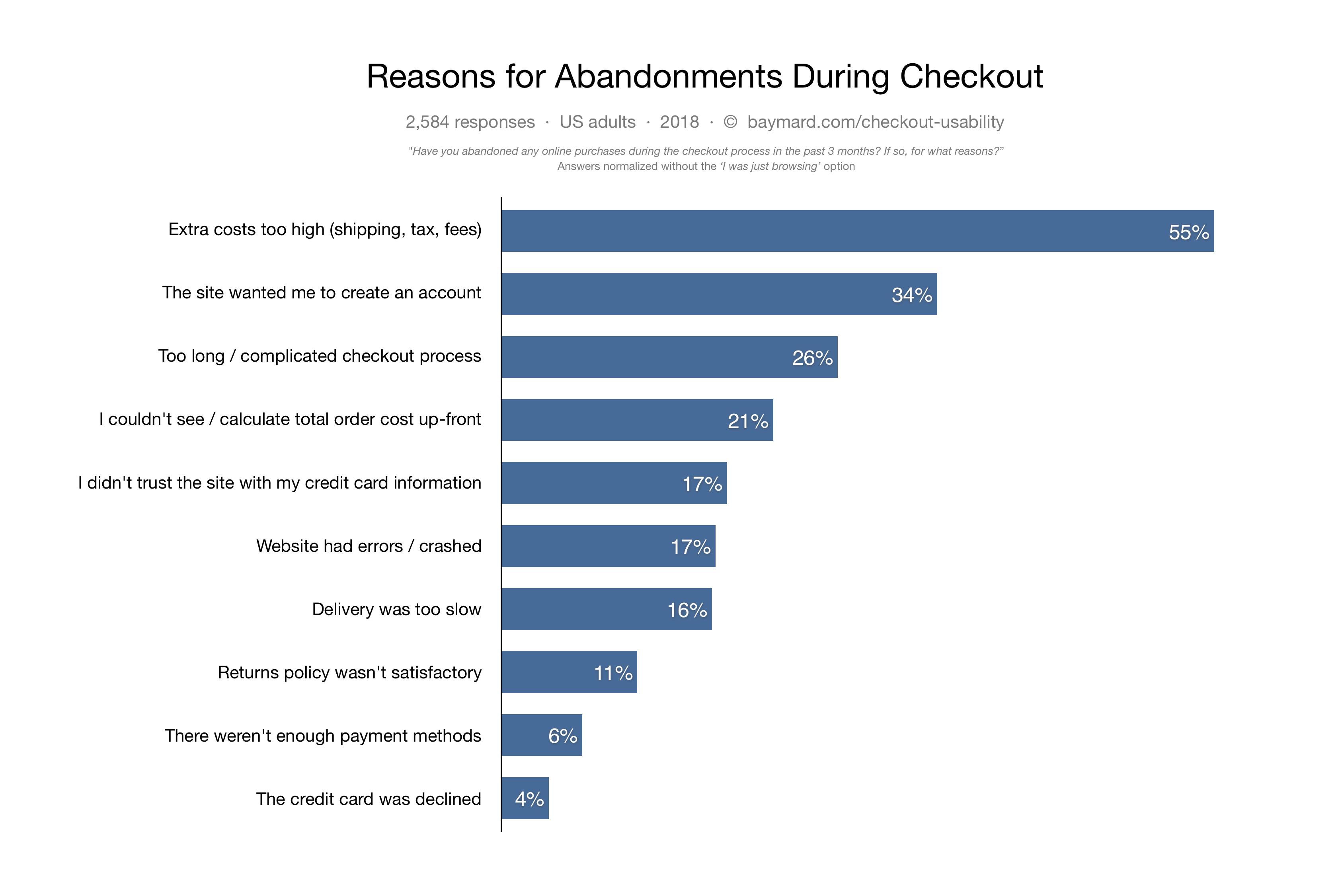 checkout statistics