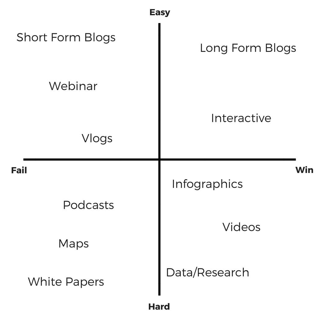 content-plotting