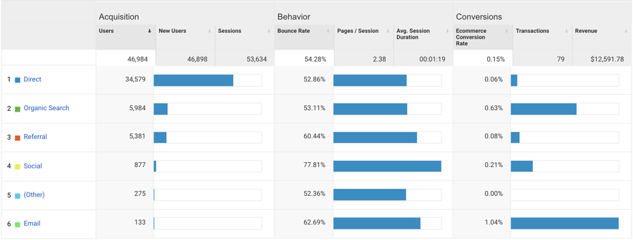 ecommerce conversions by traffic channel