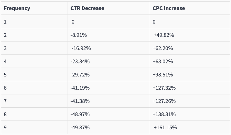 facebook ad frequency benchmarks