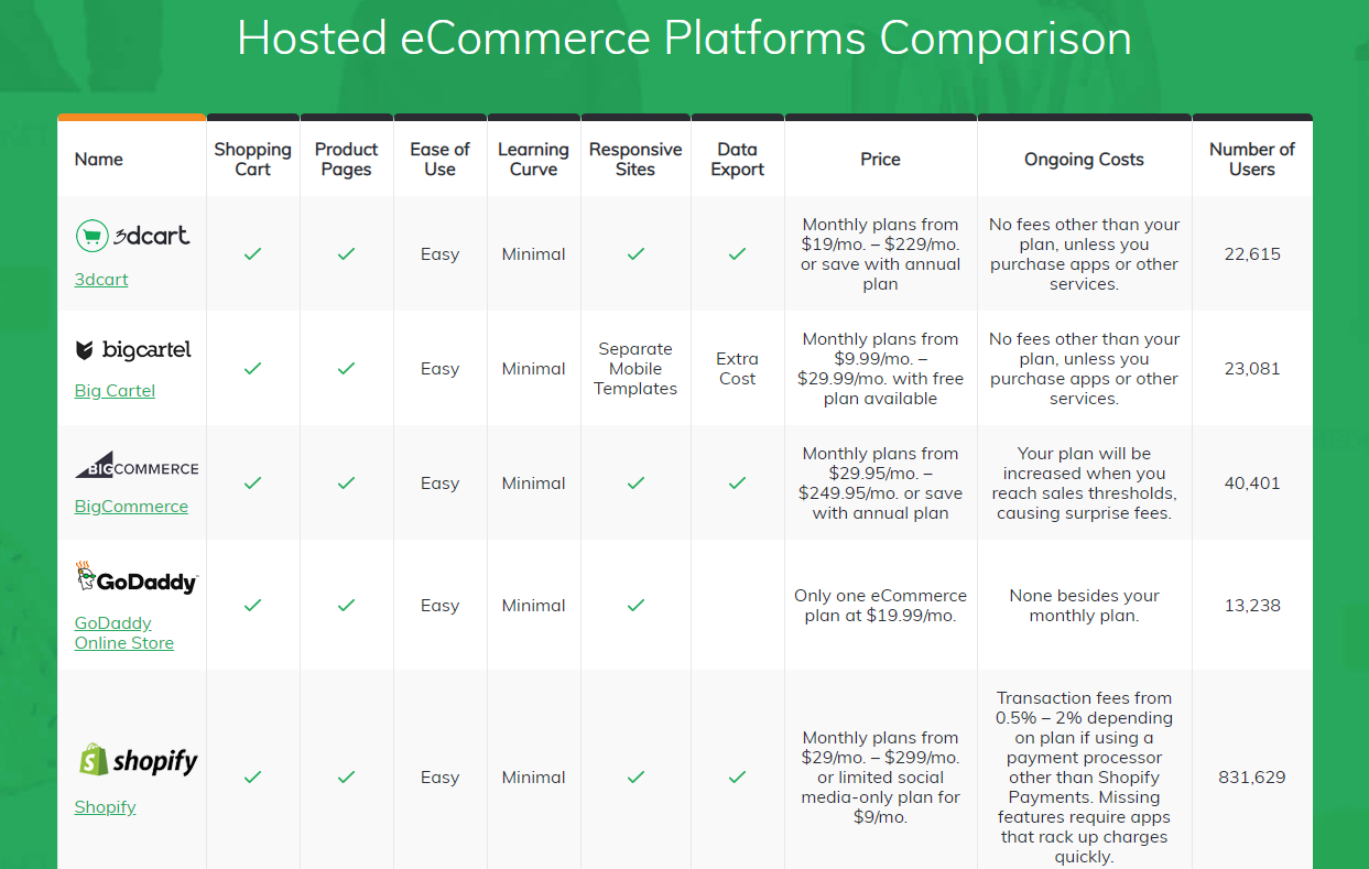 hosted-ecommerce-platforms