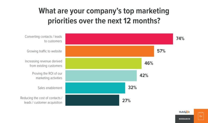 marketing-priorities-3-1024x607