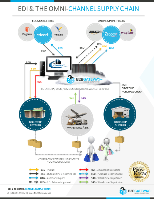omni-channel-supply-chain-500w
